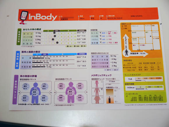 正月太りが気になる方は無料で詳細な検査ができる「InBody検査」がオススメ