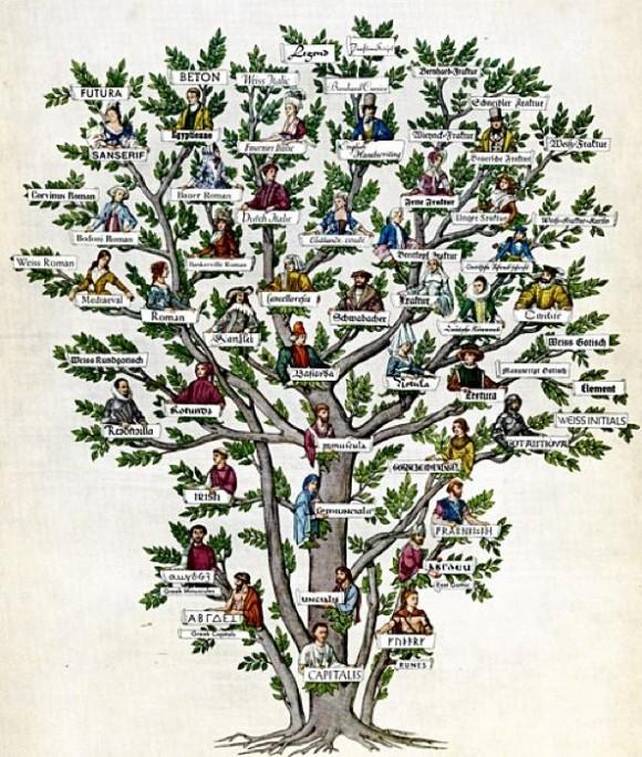 書体フェチにはたまらない!? 非常にわかりやすい絵で表した『フォント』の家系図