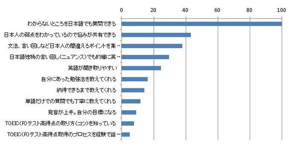「悩みを理解してもらえる」、「文化を共有している」など意外と知られていない英語学習における日本人教師の利点