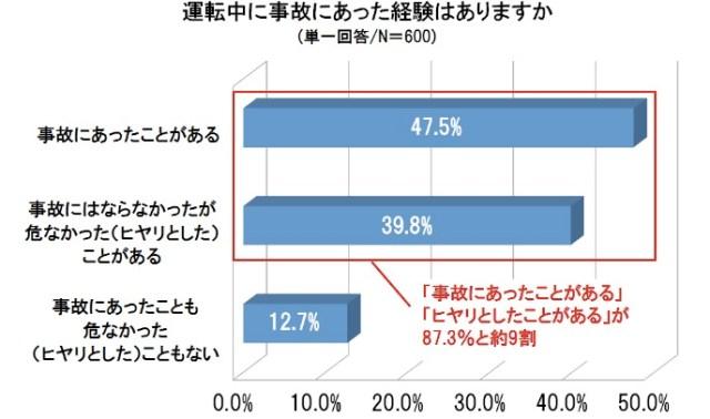 """運転中に""""ヒヤリ""""を体験したことがあるドライバーは約9割! ぶつからないだけじゃない、SUBARUの運転支援システム「アイサイト」がスゴイ!!!"""
