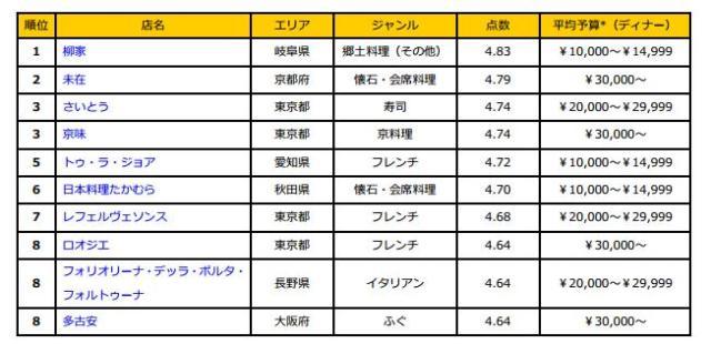 今年最も人気だった飲食店は!? 『食べログ』が2013年版ジャンル別年間ランキングを発表!! / 全国1位は岐阜県の郷土料理店