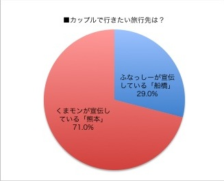 【ふなっしーVSくまモン】「ふなっしーのほうが好き」だけど「行きたいのは熊本」…ゆるキャラに関するカップルの意識調査において半数以上がこう回答する結果に!