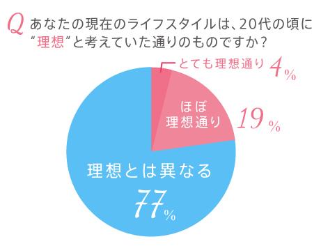"""「結婚も、出産も、仕事も全部かなえたい!!」20代の頃の """"理想"""" の生活を送っている30代は「わずか23%」という調査結果に!"""