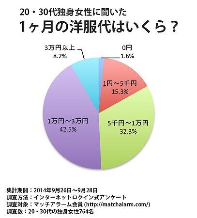【あなたはどう?】独身女性764名に聞いた「1カ月の洋服代」はいくら? 約半数が1万円以下と回答したんだって!