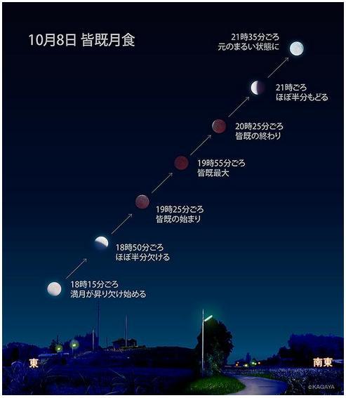 【10月8日は皆既月食の日】超わかりやすいイラスト「皆既月食の見え方」を参考に世紀の天体ショーを観測しよう♪