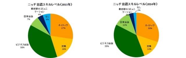 日本語・英語・中国語以外の外国語スキルにおける需要調査が興味深い