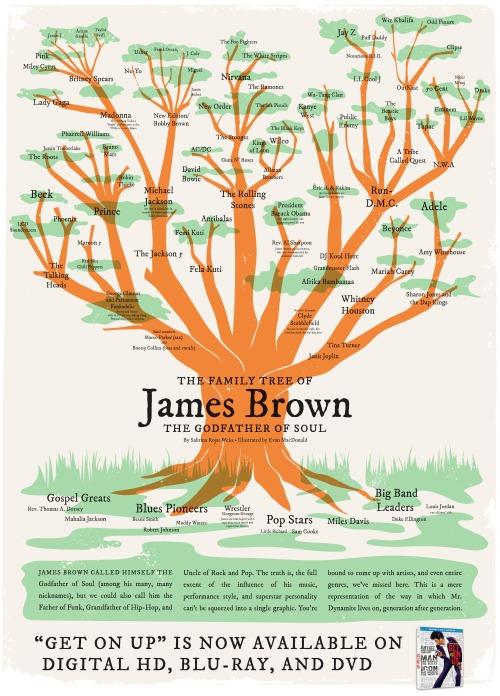ソウル界のゴッドファーザーことジェームスブラウンが音楽界に与えた影響が一目でわかる「JBピープル・ツリー」