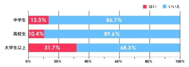 イマドキの中高生&大学生の恋愛事情をのぞいてみたよ/高校生の9割&大学生の7割が「恋人なし」と回答
