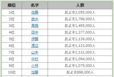全国・都道府県別「名字ランキングトップ3000」が発表されたよー! 珍しい名字に出会える「日別・月別アクセスランキング」も合わせてチェック