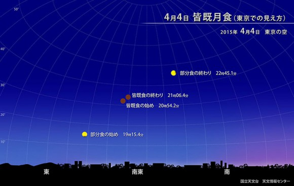 【いよいよ今夜】19時から皆既月食の生中継が始まるぞーッ!! 食のピークは21時頃の約12分間