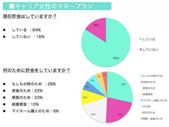 目標金額は2000万円!? キャリア女性の堅実な貯蓄ぶりが明らかに!