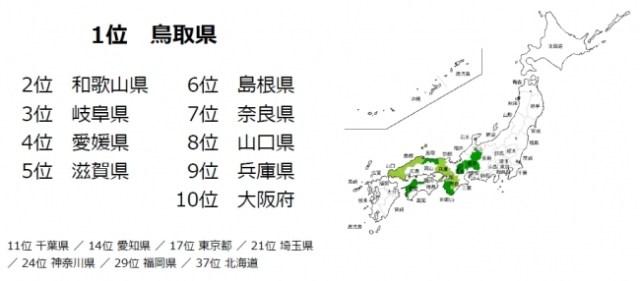 女性の「ストレスが少ない都道府県」1位は鳥取県!! 移住するなら鳥取県が狙いめな理由とは…?