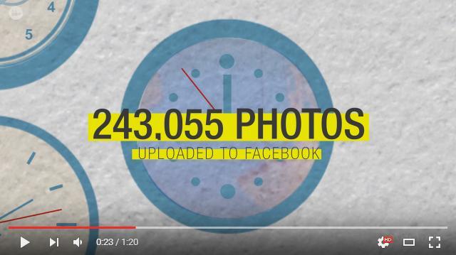 フェイスブックに投稿される写真24万枚以上、255人が生まれ106人が死ぬ…「地球上で1分間に起こるすべて」をまとめた興味深い動画
