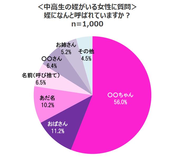 q%e5%a7%aa%e3%81%ab%e4%bd%95%e3%81%a8%e5%91%bc%e3%81%af%e3%82%99%e3%82%8c%e3%81%a6%e3%81%84%e3%82%8b%e3%81%8b%e3%81%ab%e3%81%a4%e3%81%84%e3%81%a6