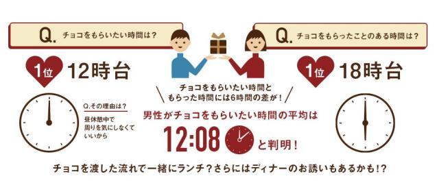 【本音調査】男性がバレンタインチョコをもらいたいタイミングは夜じゃなくて昼!? 「放課後みたいだから夕方がいい」という声も