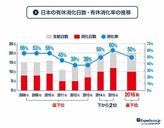 【悲報】有給休暇の消化率、日本は世界最下位だったでござる / 消化率100%のフランス人はどう思う?