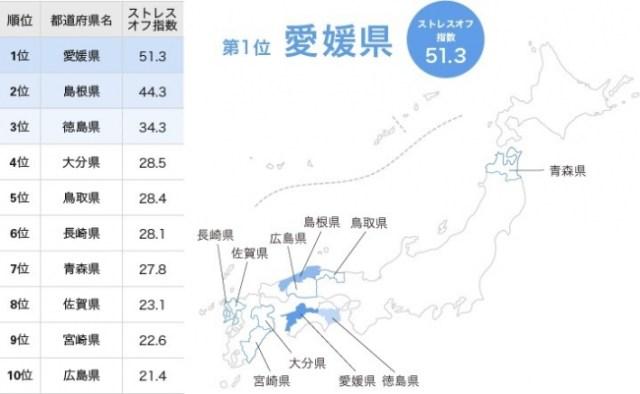 【2017年度版】日本で一番「ストレスオフ」な県は愛媛県! 中国・四国地方の女性のストレスが少ない理由とは?