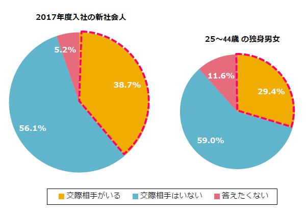 【リア充爆発しろ】今年の新社会人の約4割は恋人いるらしい / ちなみに先輩社会人の恋人いる率は約3割