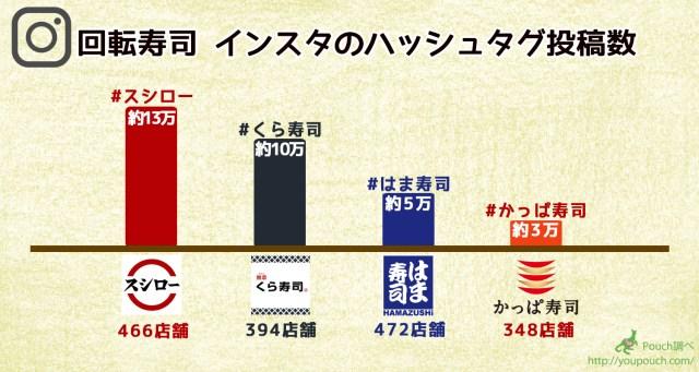 回転寿司店ってホントはどこが人気なの!? インスタグラムで調べてみた結果…スシロー・くら・かっぱ・はま各店の特徴も見えたよ