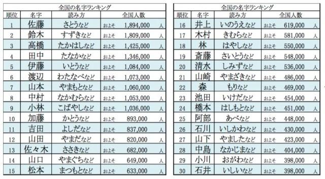 「珍しくない名字」ランキングトップ20はこれ! 堂々の1位は「佐藤」さんでした