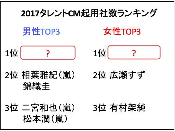 2017年もっともCMに出演したタレントランキングが発表されたよ! 広瀬すず、嵐メンバーをおさえて1位になったのは…!?
