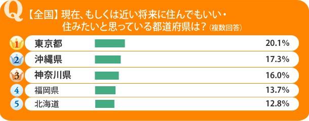 住んでみたい都道府県はどこ? 総合1位は東京だけど、地域別に見ると宮城や福岡など「近くの都会」が人気に…!