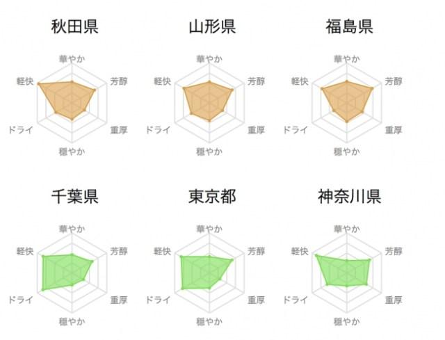 【これは便利】47都道府県別の日本酒の特徴をデータ化! どんな味わいかひと目でわかります