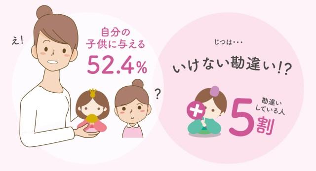 【ひな人形事情】みんなは自分のひな人形を今でもかざってる? 約7割の人がひな人形を飾らずに保管しているんだって