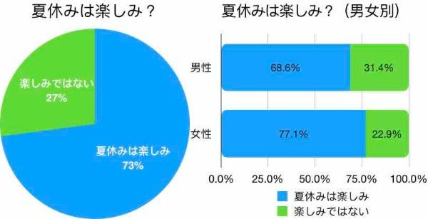 【社会人涙目】大学生の約3割が「夏休みが楽しみじゃない」と回答 → 理由は「やることがないから」でした