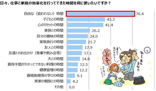 【切実】共働きママがいちばん欲しいのは「自由な時間」家庭での家事分担率は「ママ9:パパ1」がもっとも多い調査結果に
