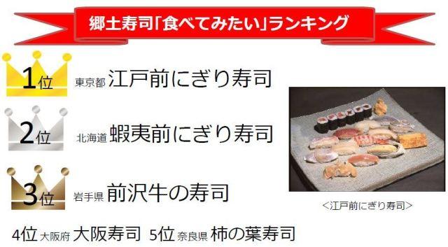 【#寿司の日】全国各地の郷土寿司を集めた人気ランキングが発表されたよ! 2位の「蝦夷前寿司」て知ってる?