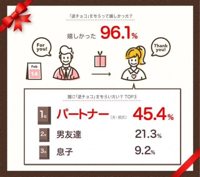 【バレンタイン】ちょっと男子〜!! 男性が女性にチョコを渡す「逆チョコ」って知ってる?