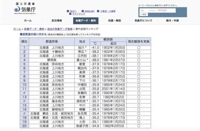 1月25日は「日本最低気温の日」! 北海道・旭川市の「マイナス41.0度」が日本の最低気温記録らしい