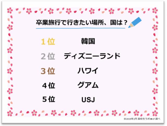 【まさかの海外】女子高生が選ぶ人気の卒業旅行先は「韓国」! 定番の「ディズニーランド」を抜いた魅力とは?