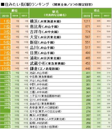 埼玉が「SUUMO住みたい街ランキング2019」で4位大宮 8位浦和と大健闘! 埼玉県民に意見を聞いてみた結果…