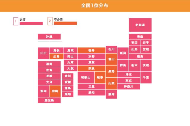 【連休の悩み】職場の人にお土産買っていく? 長野、富山、山梨、岐阜、奈良など本州の中心部では「いらない派」が目立つけど…?