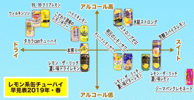 レモン系のお酒15種類を飲み比べて「レモンサワー早見表」をつくってみた! レモンやアルコールのバランスが最もイケてたのはコレだ!