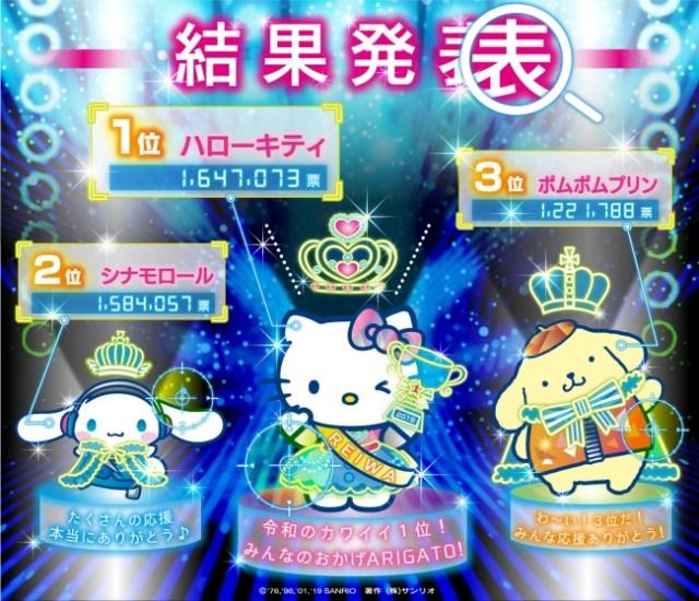 「2019年サンリオキャラクター大賞」で1位に輝いたのは「ハローキティ」だよ! 令和初の王者おめでとう〜〜〜!!!