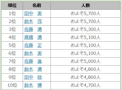 9月19日は「名字の日」! 全国の同姓同名ランキングが興味深い…1位は「田中実さん」です