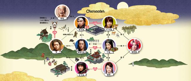 【三太郎CM】花咲爺には兄弟がいた? 登場人物をわかりやすくまとめた「相関図」が公式サイトに登場したよ〜!