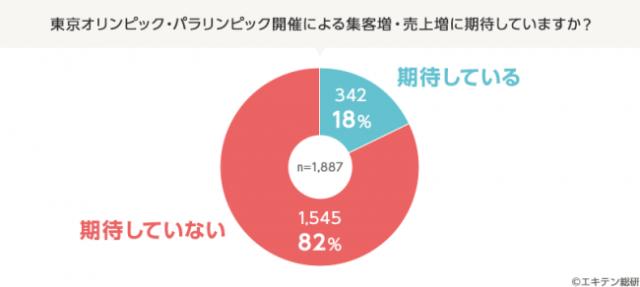 【意外】東京オリンピックの集客・売上増に「期待していない」お店が8割!? むしろ「客足が減りそう」という声も…