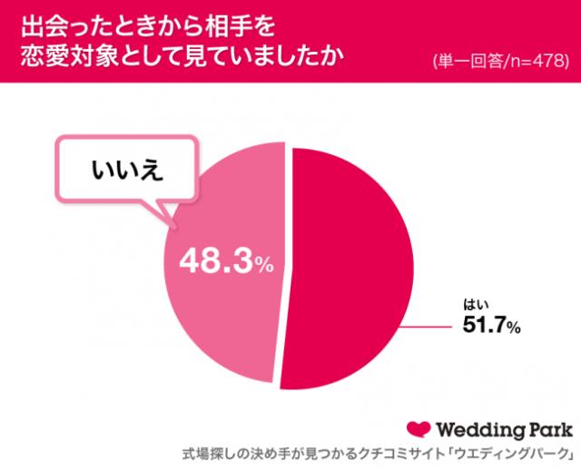 既婚女性の約半数が「恋愛対象外」だった人と結婚! 共通していたのは「相手から愛の告白があった」こと