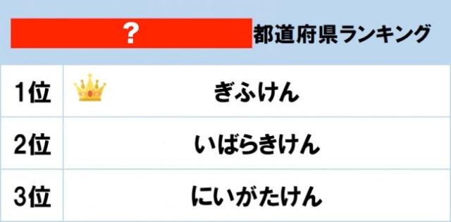 都道府県魅力度ランキング7年連続最下位の「茨城」が2位に選ばれた! ところで…なんのランキングだと思う?