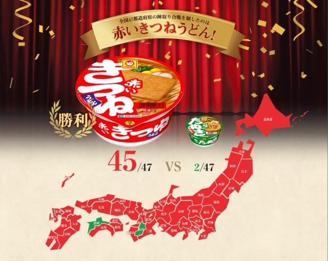 「赤いきつね vs 緑のたぬき」 全国投票対決は「赤いきつね」が圧勝! でも奈良と愛媛は「緑のたぬき」派でした