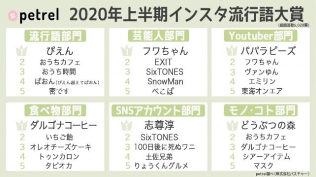 2020年上半期インスタ流行語大賞が発表! ぱおん、パパラピーズ、トゥンカロン…みんなはいくつ知ってる?