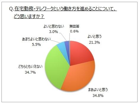 テレワーク賛成派は約6割も!  賛成派と反対派それぞれの意見が興味深い