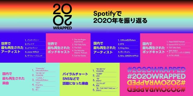 【2020年版】Spotifyが「国内で最も再生されたアーティスト&楽曲」を発表! 第1位は両方とも「Official髭男dism」でした
