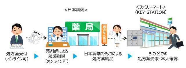 ファミマで処方薬が受け取れるサービス実験始まる! オンラインで受付すると受け取りBOXで薬がもらえます