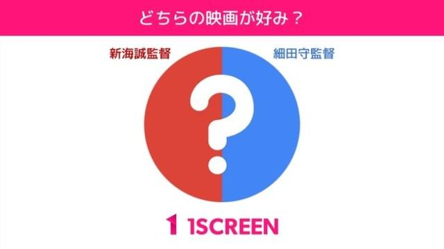 「細田守監督と新海誠監督、どちらの映画が好み?」の調査結果が興味深い…接戦を制したのはどっち!?