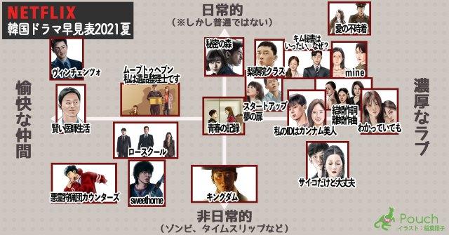 【Netflix】ひと目で恋愛度や非日常度がわかる「韓国ドラマ早見表」を作ってみた / オススメ18作品ごとの解説も